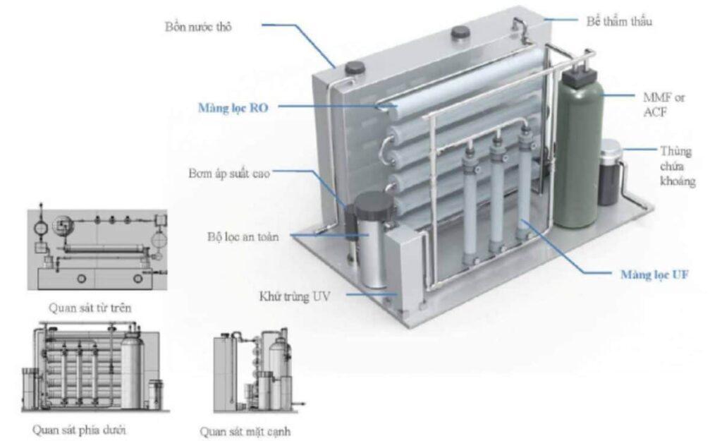 Mô hình hệ thống xử lý lọc nước mặn nước biển