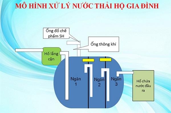 Quy trình xử lý nước thải sinh hoạt gia đình