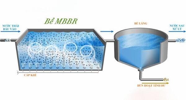 Minh họa công nghệ MBBR