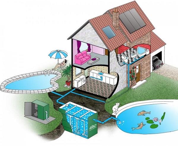 Lưu ý quy trình xử lý nước thải